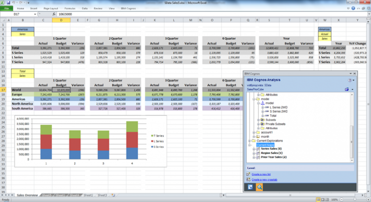 IBM Planning Analytics allows users to retain the familiar Excel interface