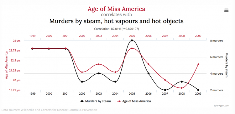 When correlation implies causation