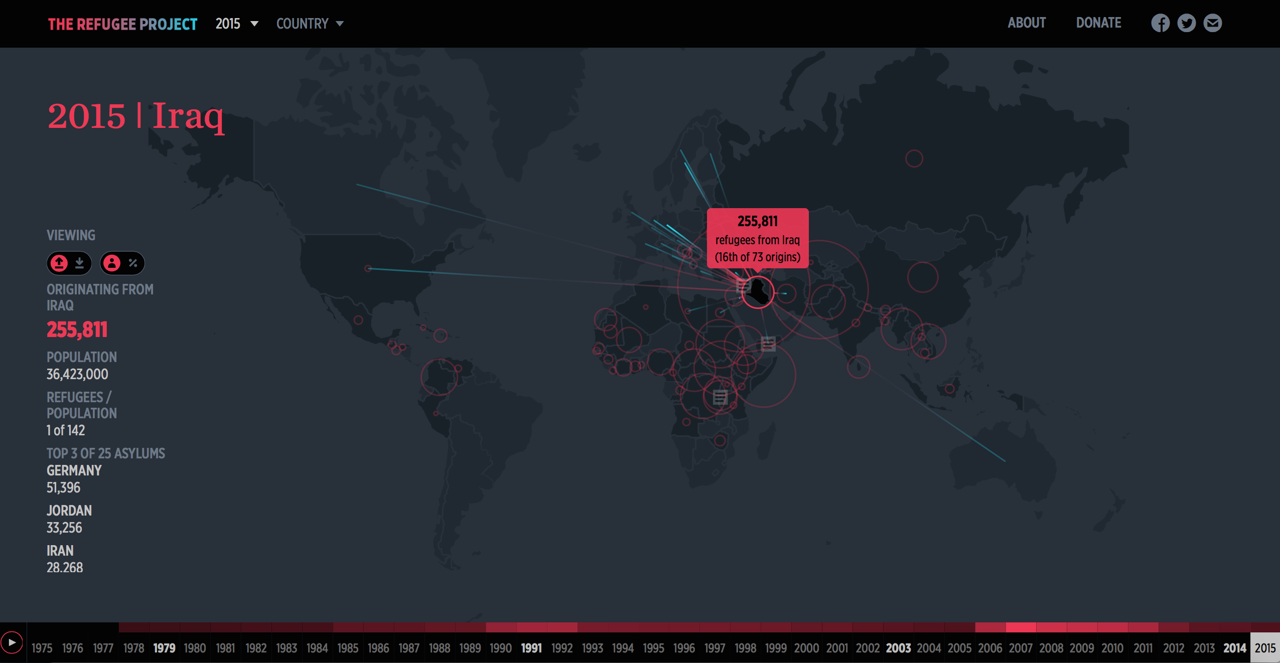 Mapping the crisis of refugees with UN Data