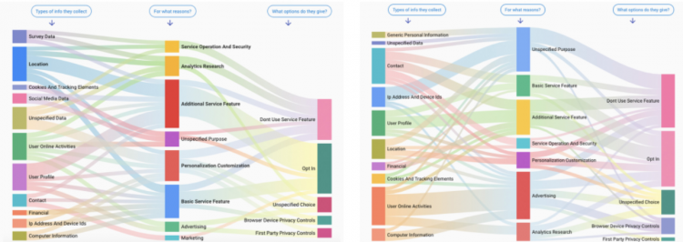 Data Privacy info visualised - data outliers