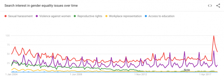 Search interest in gender equality issues over time