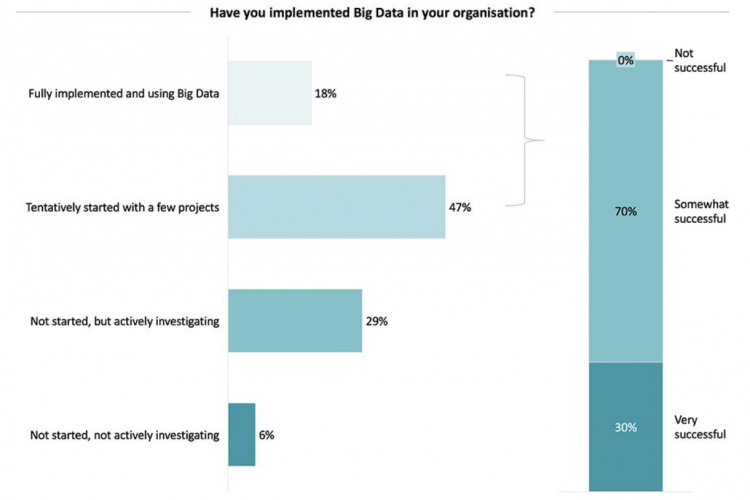 70% of big data projects still failing to realise full potential