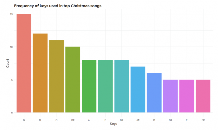So what is the greatest Christmas song?